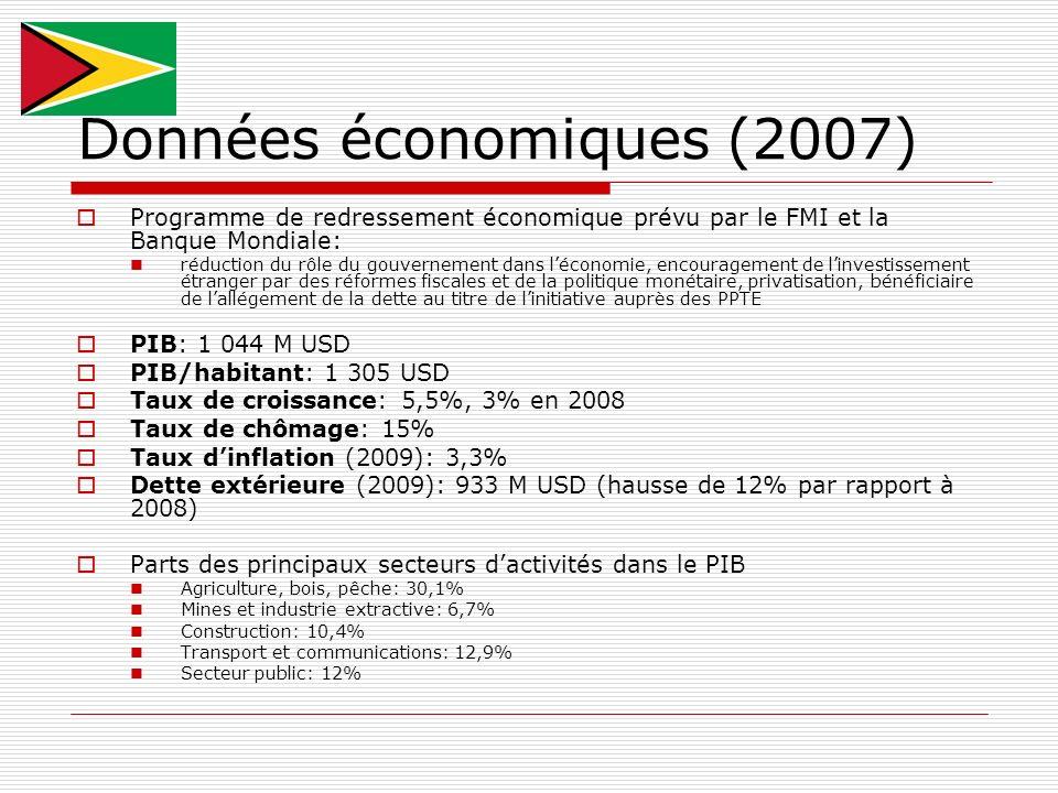 Données économiques (2007) Programme de redressement économique prévu par le FMI et la Banque Mondiale: réduction du rôle du gouvernement dans léconom