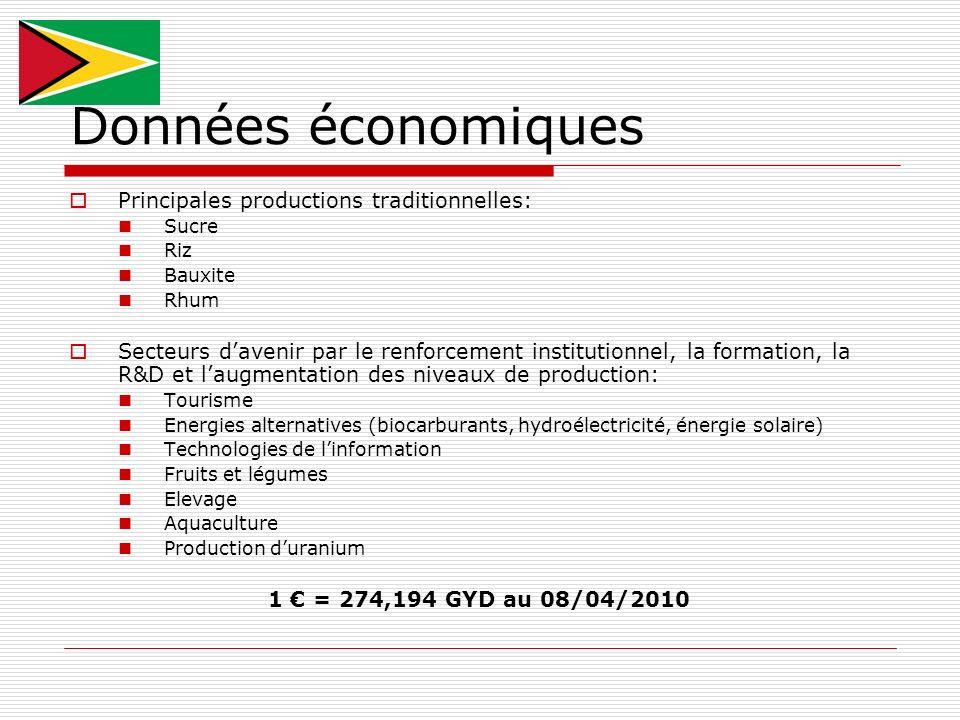 Données économiques Principales productions traditionnelles: Sucre Riz Bauxite Rhum Secteurs davenir par le renforcement institutionnel, la formation,