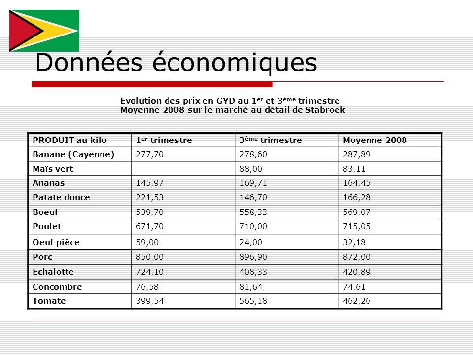 Données économiques PRODUIT au kilo1 er trimestre3 ème trimestreMoyenne 2008 Banane (Cayenne)277,70278,60287,89 Maïs vert88,0083,11 Ananas145,97169,71