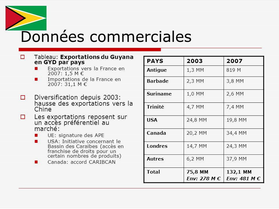 Données commerciales Tableau: Exportations du Guyana en GYD par pays Exportations vers la France en 2007: 1,5 M Importations de la France en 2007: 31,