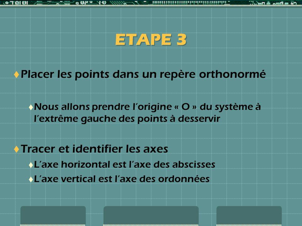 ETAPE 3 Placer les points dans un repère orthonormé Nous allons prendre lorigine « O » du système à lextrême gauche des points à desservir Tracer et identifier les axes Laxe horizontal est laxe des abscisses Laxe vertical est laxe des ordonnées