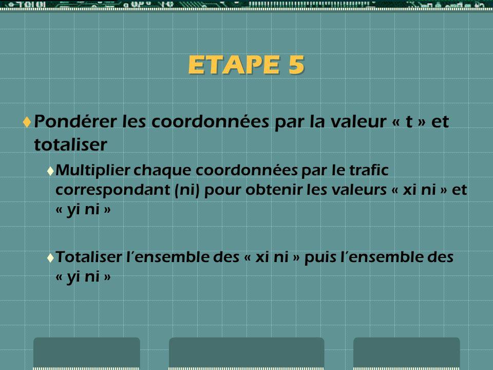 ETAPE 5 Pondérer les coordonnées par la valeur « t » et totaliser Multiplier chaque coordonnées par le trafic correspondant (ni) pour obtenir les valeurs « xi ni » et « yi ni » Totaliser lensemble des « xi ni » puis lensemble des « yi ni »