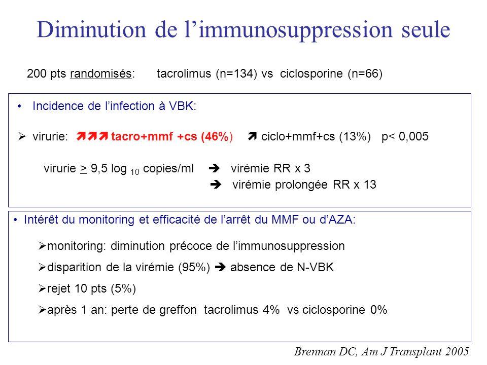 Diminution de limmunosuppression seule 200 pts randomisés: tacrolimus (n=134) vs ciclosporine (n=66) Incidence de linfection à VBK: virurie: tacro+mmf +cs (46%) ciclo+mmf+cs (13%) p< 0,005 virurie > 9,5 log 10 copies/ml virémie RR x 3 virémie prolongée RR x 13 Brennan DC, Am J Transplant 2005 Intérêt du monitoring et efficacité de larrêt du MMF ou dAZA: monitoring: diminution précoce de limmunosuppression disparition de la virémie (95%) absence de N-VBK rejet 10 pts (5%) après 1 an: perte de greffon tacrolimus 4% vs ciclosporine 0%