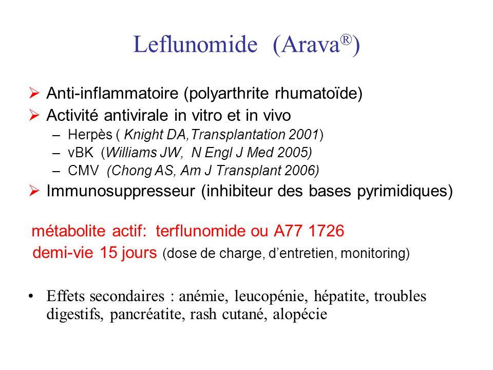 Leflunomide (Arava ® ) Anti-inflammatoire (polyarthrite rhumatoïde) Activité antivirale in vitro et in vivo –Herpès ( Knight DA,Transplantation 2001) –vBK (Williams JW, N Engl J Med 2005) –CMV (Chong AS, Am J Transplant 2006) Immunosuppresseur (inhibiteur des bases pyrimidiques) métabolite actif: terflunomide ou A77 1726 demi-vie 15 jours (dose de charge, dentretien, monitoring) Effets secondaires : anémie, leucopénie, hépatite, troubles digestifs, pancréatite, rash cutané, alopécie