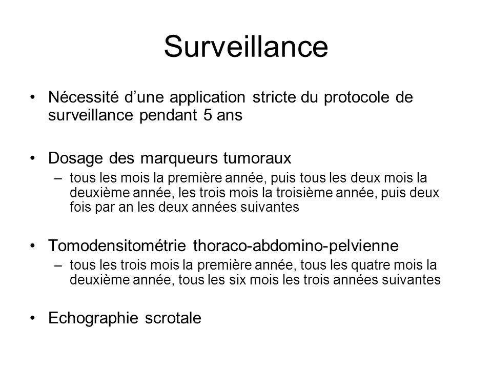 Surveillance Nécessité dune application stricte du protocole de surveillance pendant 5 ans Dosage des marqueurs tumoraux –tous les mois la première an