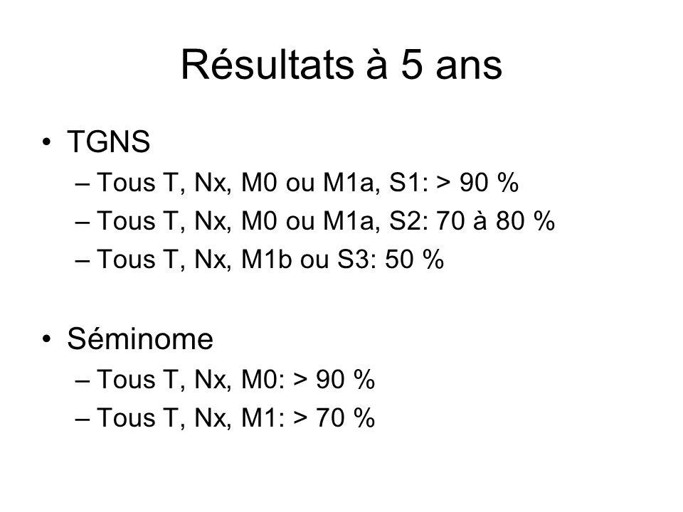 Résultats à 5 ans TGNS –Tous T, Nx, M0 ou M1a, S1: > 90 % –Tous T, Nx, M0 ou M1a, S2: 70 à 80 % –Tous T, Nx, M1b ou S3: 50 % Séminome –Tous T, Nx, M0: