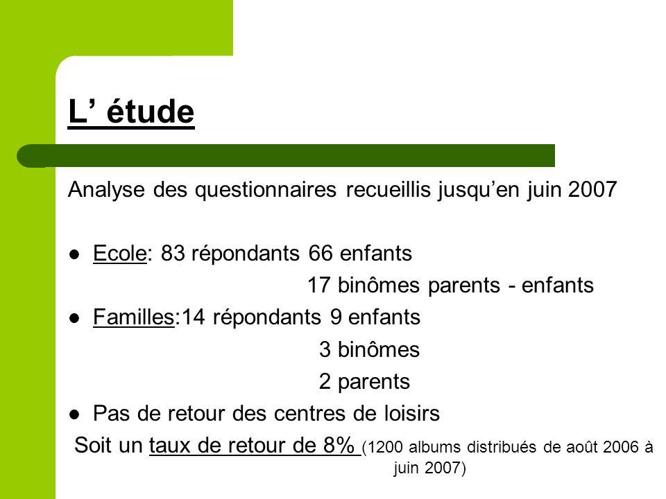 L étude Analyse des questionnaires recueillis jusquen juin 2007 Ecole: 83 répondants 66 enfants 17 binômes parents - enfants Familles:14 répondants 9 enfants 3 binômes 2 parents Pas de retour des centres de loisirs Soit un taux de retour de 8% (1200 albums distribués de août 2006 à juin 2007)