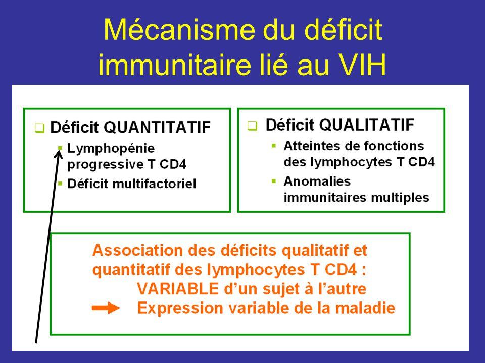 Mécanisme du déficit immunitaire lié au VIH