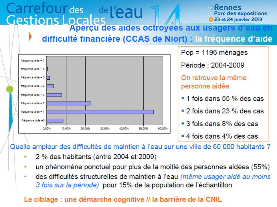 Le Triangle « vertueux » de laide Opérateurs Suivi des impayés Relances / coupures Fonds CCAS/FSL Gestion particulière en logement social collectif