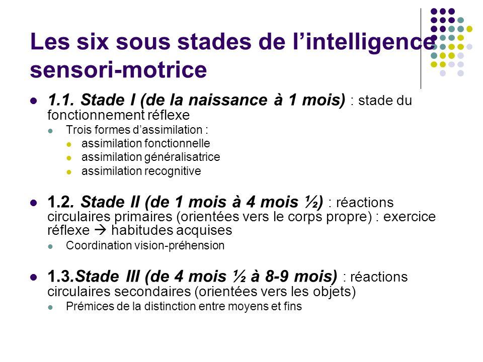 Les six sous stades de lintelligence sensori-motrice 1.1. Stade I (de la naissance à 1 mois) : stade du fonctionnement réflexe Trois formes dassimilat