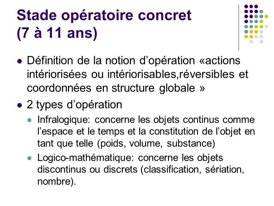 Stade opératoire concret (7 à 11 ans) Définition de la notion dopération «actions intériorisées ou intériorisables,réversibles et coordonnées en struc