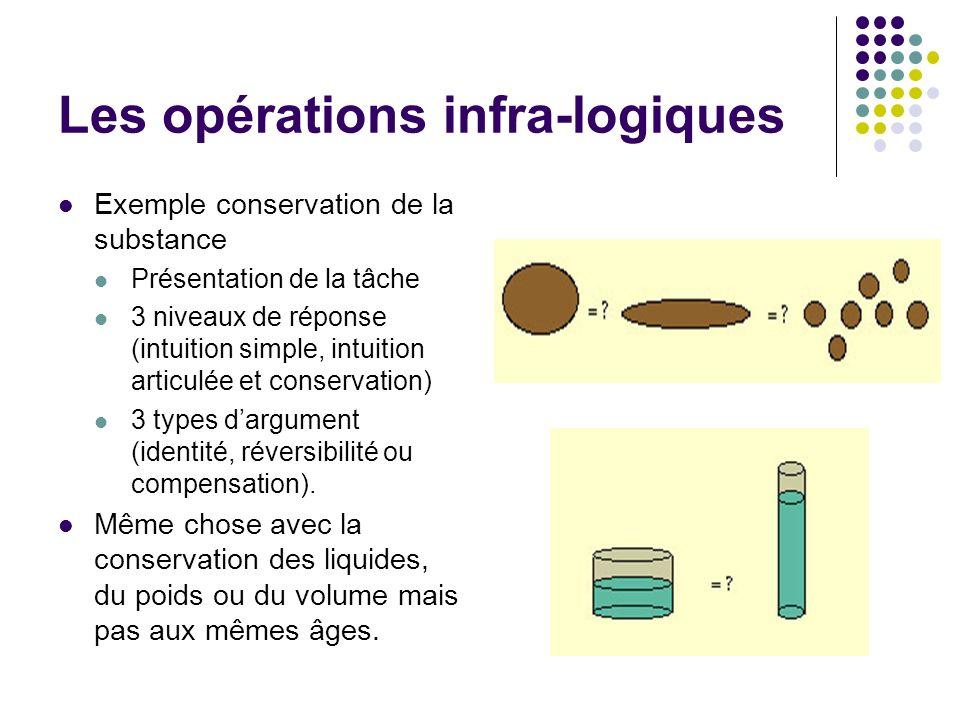 Les opérations infra-logiques Exemple conservation de la substance Présentation de la tâche 3 niveaux de réponse (intuition simple, intuition articulé