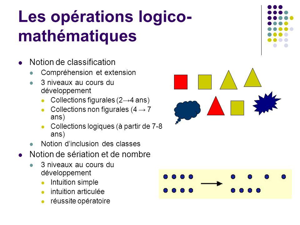 Les opérations logico- mathématiques Notion de classification Compréhension et extension 3 niveaux au cours du développement Collections figurales (24