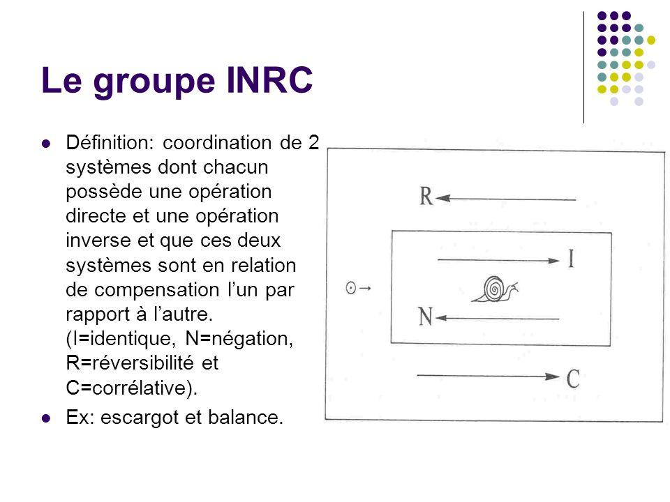 Le groupe INRC Définition: coordination de 2 systèmes dont chacun possède une opération directe et une opération inverse et que ces deux systèmes sont