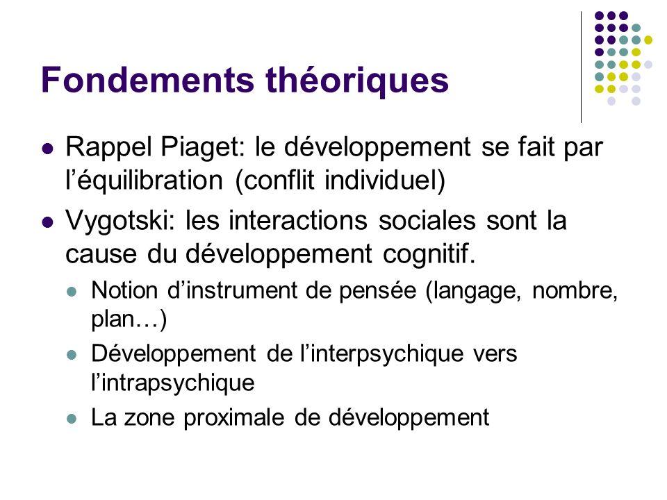 Fondements théoriques Rappel Piaget: le développement se fait par léquilibration (conflit individuel) Vygotski: les interactions sociales sont la caus