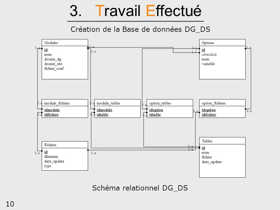 10 Création de la Base de données DG_DS Modules id nom dossier_dg dossier_site fichier_conf Fichiers id filename date_update type Options id idmodule
