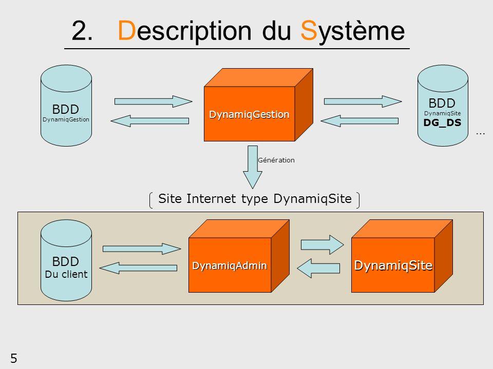 5 2. Description du Système DynamiqGestion DynamiqAdminDynamiqSite BDD DynamiqGestion BDD Du client Site Internet type DynamiqSite BDD DynamiqSite DG_