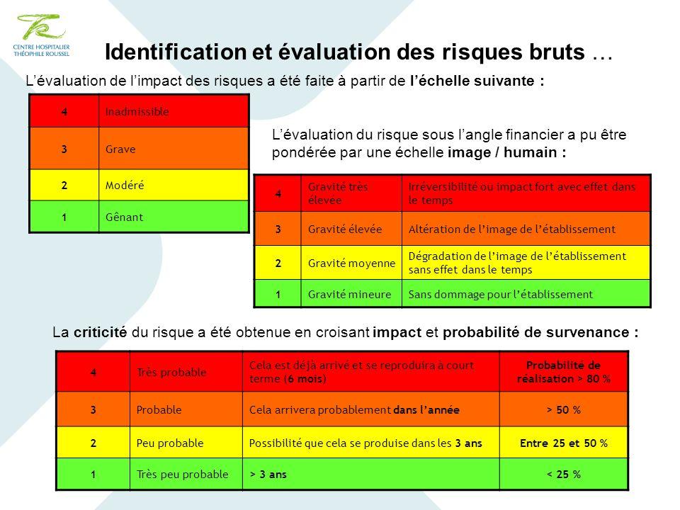 Identification et évaluation des risques bruts … Lévaluation de limpact des risques a été faite à partir de léchelle suivante : 4Inadmissible 3Grave 2