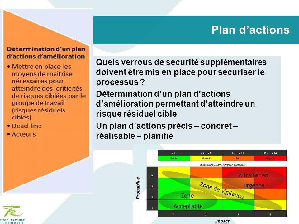 Plan dactions Quels verrous de sécurité supplémentaires doivent être mis en place pour sécuriser le processus ? Détermination dun plan dactions daméli