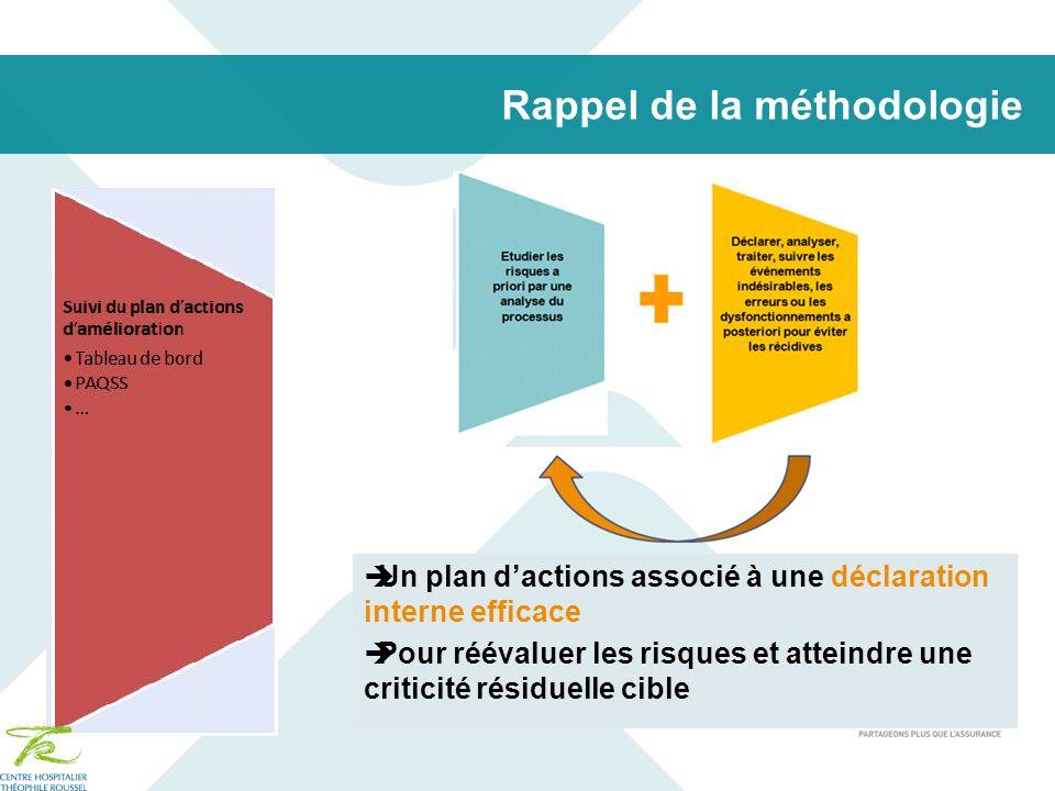 Rappel de la méthodologie Un plan dactions associé à une déclaration interne efficace Pour réévaluer les risques et atteindre une criticité résiduelle