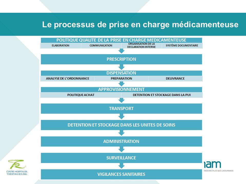 Le processus de prise en charge médicamenteuse