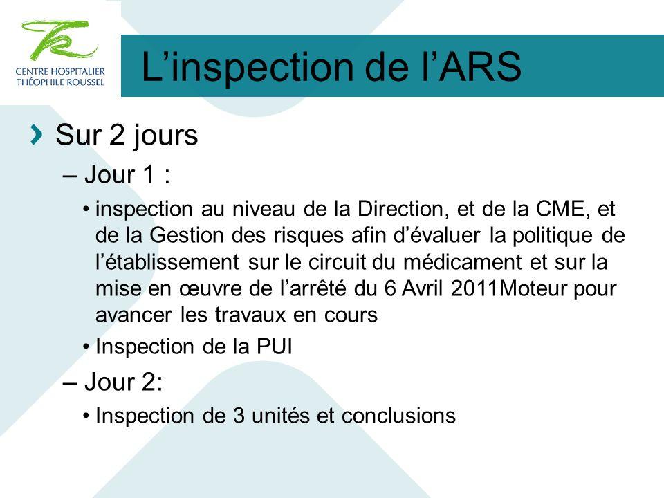 Linspection de lARS Sur 2 jours – Jour 1 : inspection au niveau de la Direction, et de la CME, et de la Gestion des risques afin dévaluer la politique