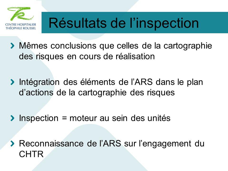 Résultats de linspection Mêmes conclusions que celles de la cartographie des risques en cours de réalisation Intégration des éléments de lARS dans le
