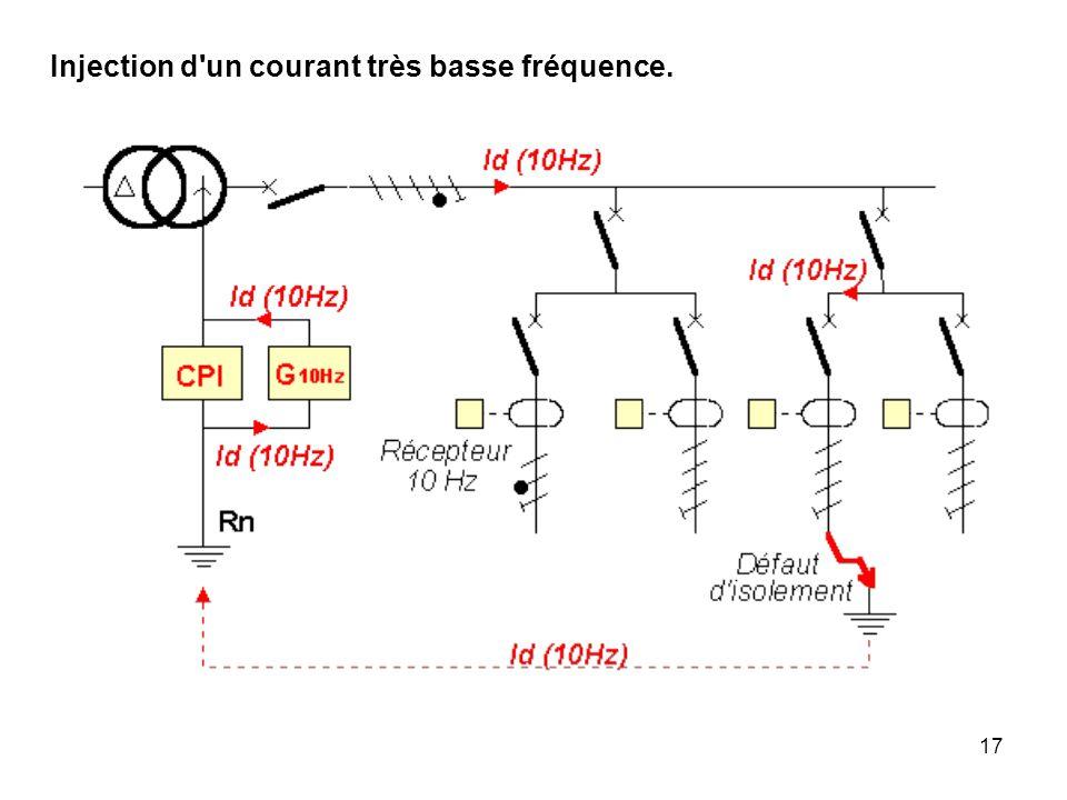 17 Injection d'un courant très basse fréquence.