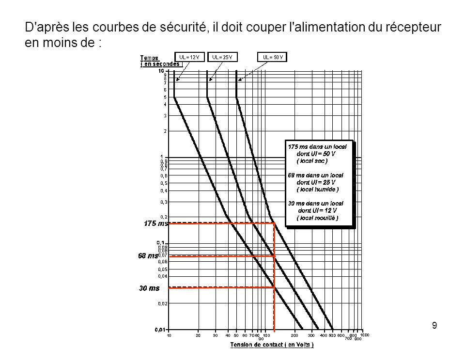 20 5.SCHEMA DE LIAISON A LA TERRE TN Le neutre du transformateur est relié à la terre.