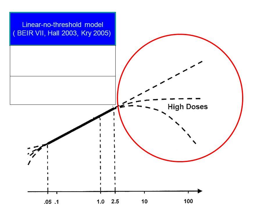 Linear-no-threshold model ( BEIR VII, Hall 2003, Kry 2005)