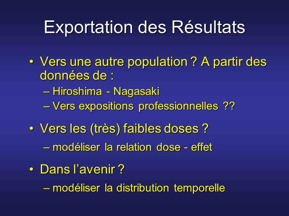 Exportation des Résultats Vers une autre population ? A partir des données de :Vers une autre population ? A partir des données de : –Hiroshima - Naga