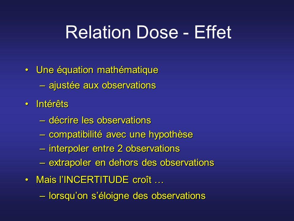 Relation Dose - Effet Une équation mathématiqueUne équation mathématique –ajustée aux observations IntérêtsIntérêts –décrire les observations –compati