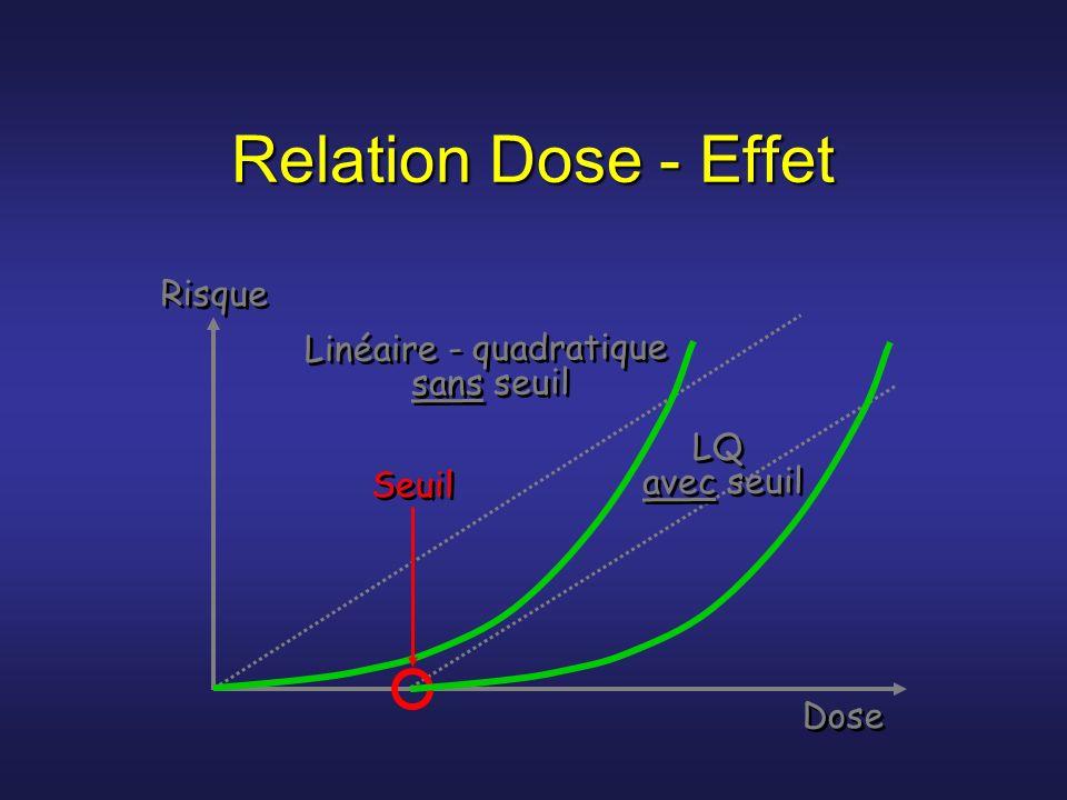 Relation Dose - Effet Linéaire - quadratique sans seuil Risque Dose Seuil LQ avec seuil