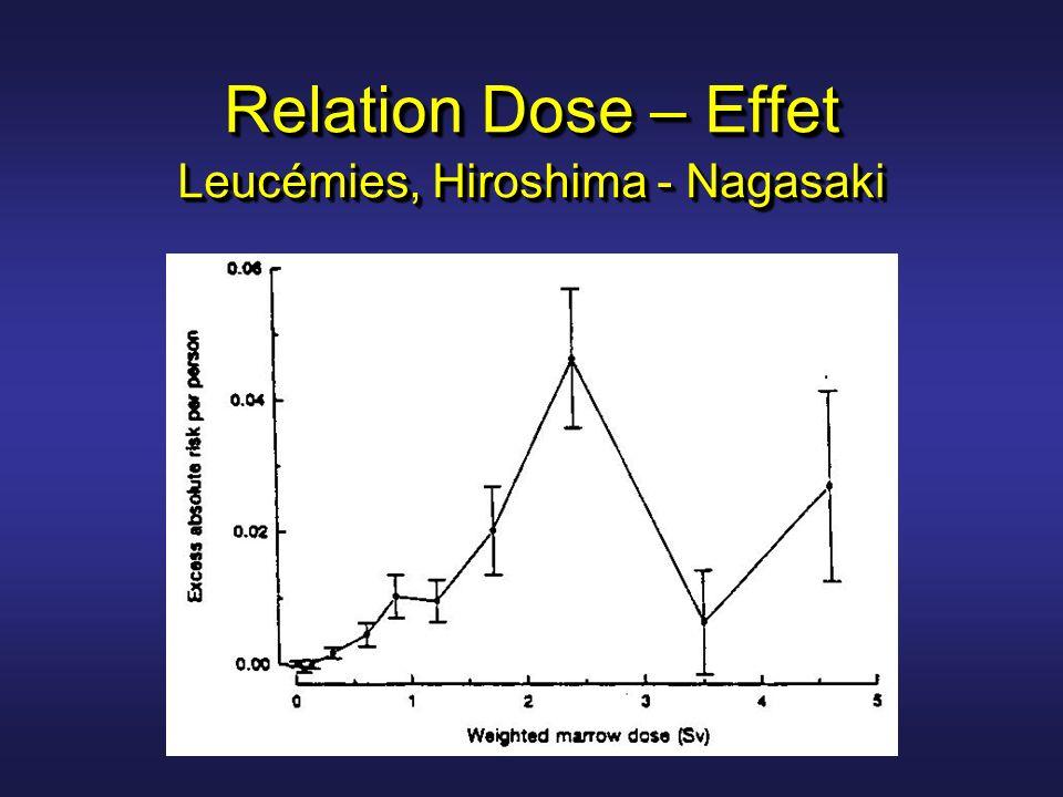 Relation Dose – Effet Leucémies, Hiroshima - Nagasaki