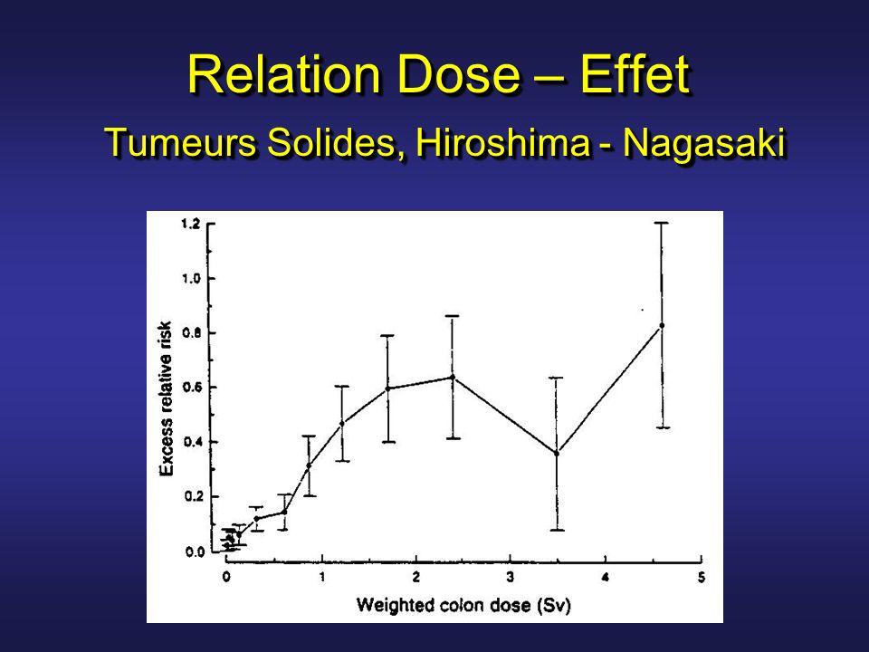 Relation Dose – Effet Tumeurs Solides, Hiroshima - Nagasaki