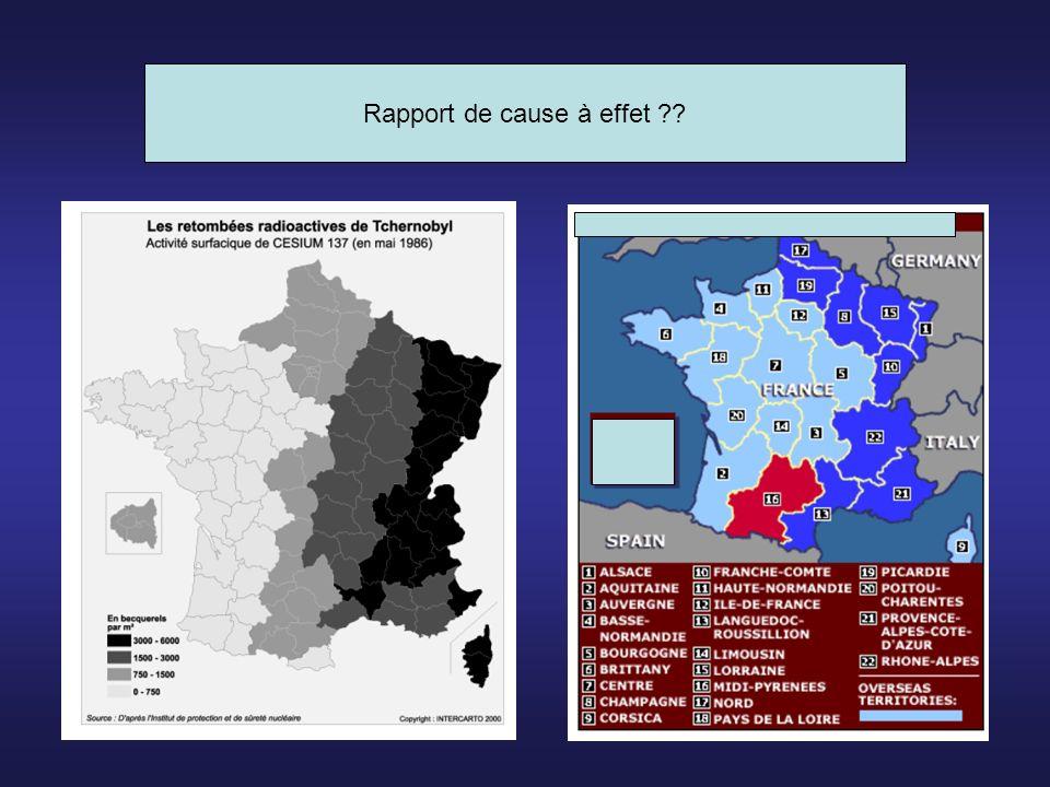 Relation Dose - Effet Linéaire sans seuil Linéaire avec seuil Risque Dose Seuil