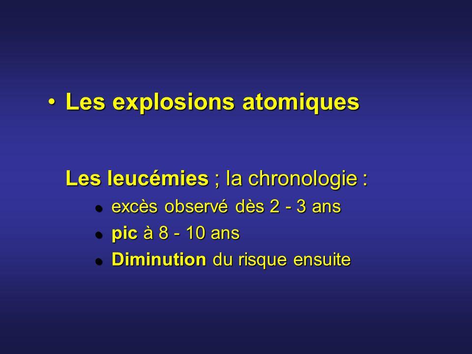 Les explosions atomiques Les tumeurs solides (1950-1985) - 3 groupesLes explosions atomiques Les tumeurs solides (1950-1985) - 3 groupes Augmentation certaine du risque : oesophage, estomac, colon, poumon, sein, myélome Augmentation certaine du risque : oesophage, estomac, colon, poumon, sein, myélome Augmentation probable : vessie, utérus, ovaires, SNC Augmentation probable : vessie, utérus, ovaires, SNC pas daugmentation détectée : rectum, foie, prostate, lymphomes (sauf myélome) pas daugmentation détectée : rectum, foie, prostate, lymphomes (sauf myélome)