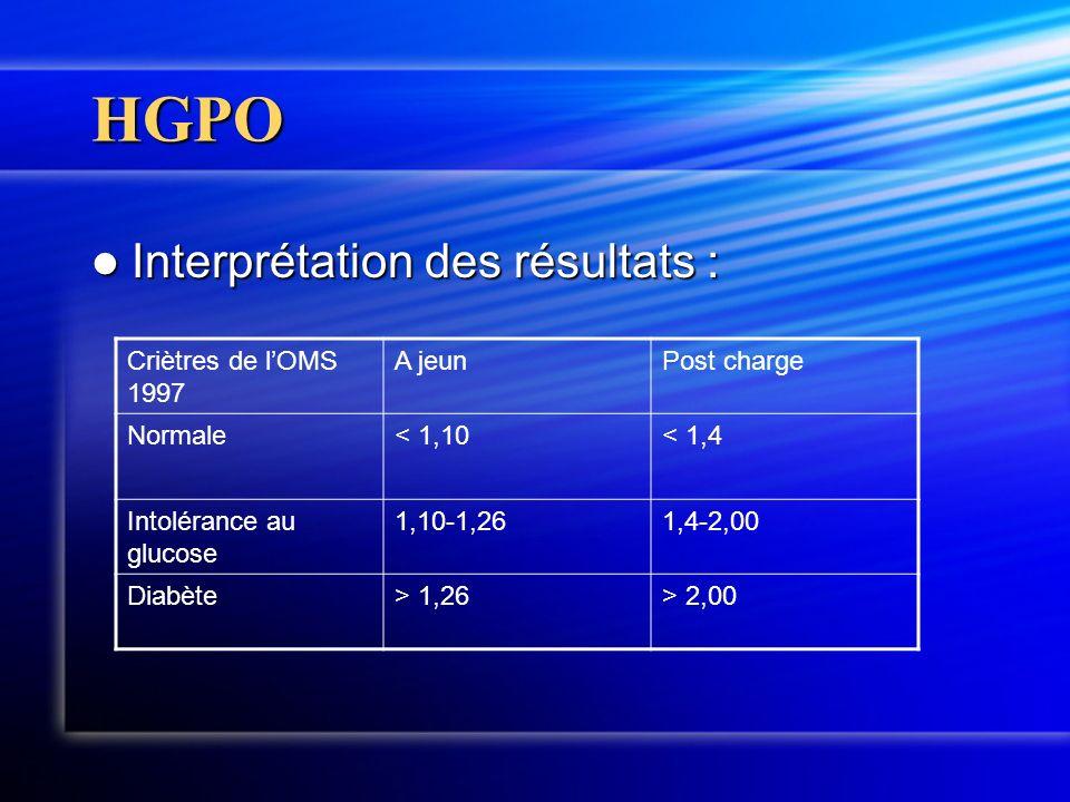 HGPO Interprétation des résultats : Interprétation des résultats : Criètres de lOMS 1997 A jeunPost charge Normale< 1,10< 1,4 Intolérance au glucose 1