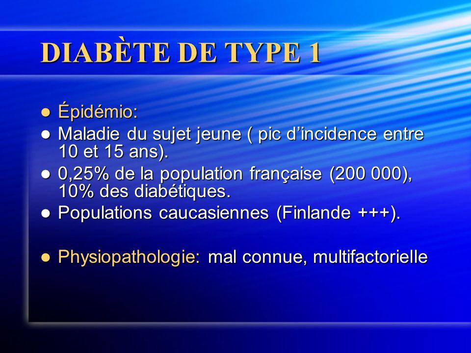 DIABÈTE DE TYPE 1 Épidémio: Épidémio: Maladie du sujet jeune ( pic dincidence entre 10 et 15 ans). Maladie du sujet jeune ( pic dincidence entre 10 et