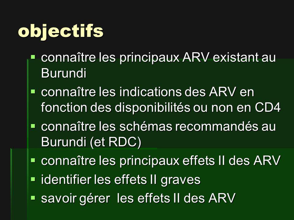 objectifs connaître les principaux ARV existant au Burundi connaître les principaux ARV existant au Burundi connaître les indications des ARV en fonction des disponibilités ou non en CD4 connaître les indications des ARV en fonction des disponibilités ou non en CD4 connaître les schémas recommandés au Burundi (et RDC) connaître les schémas recommandés au Burundi (et RDC) connaître les principaux effets II des ARV connaître les principaux effets II des ARV identifier les effets II graves identifier les effets II graves savoir gérer les effets II des ARV savoir gérer les effets II des ARV