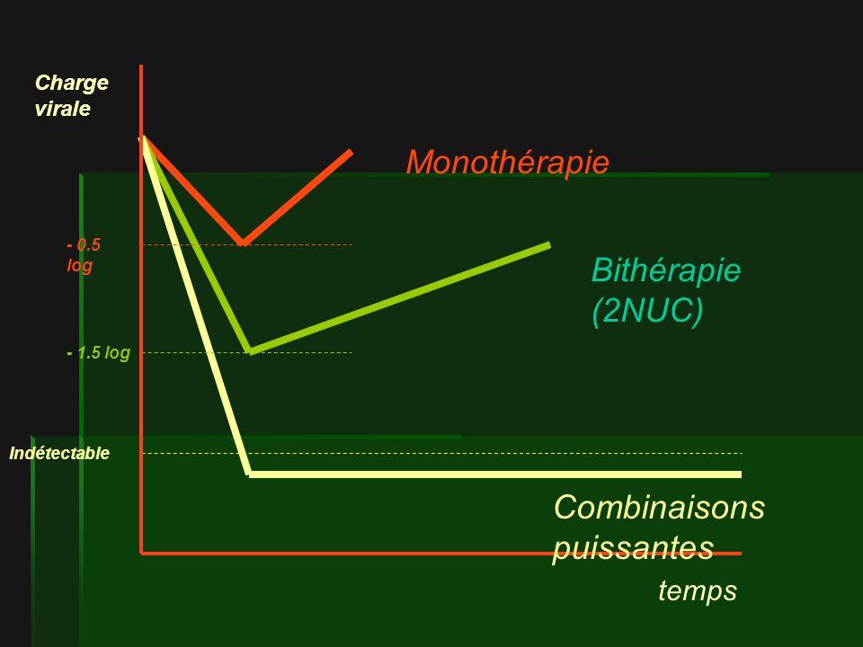 temps Charge virale Monothérapie Bithérapie (2NUC) Combinaisons puissantes Indétectable - 1.5 log - 0.5 log