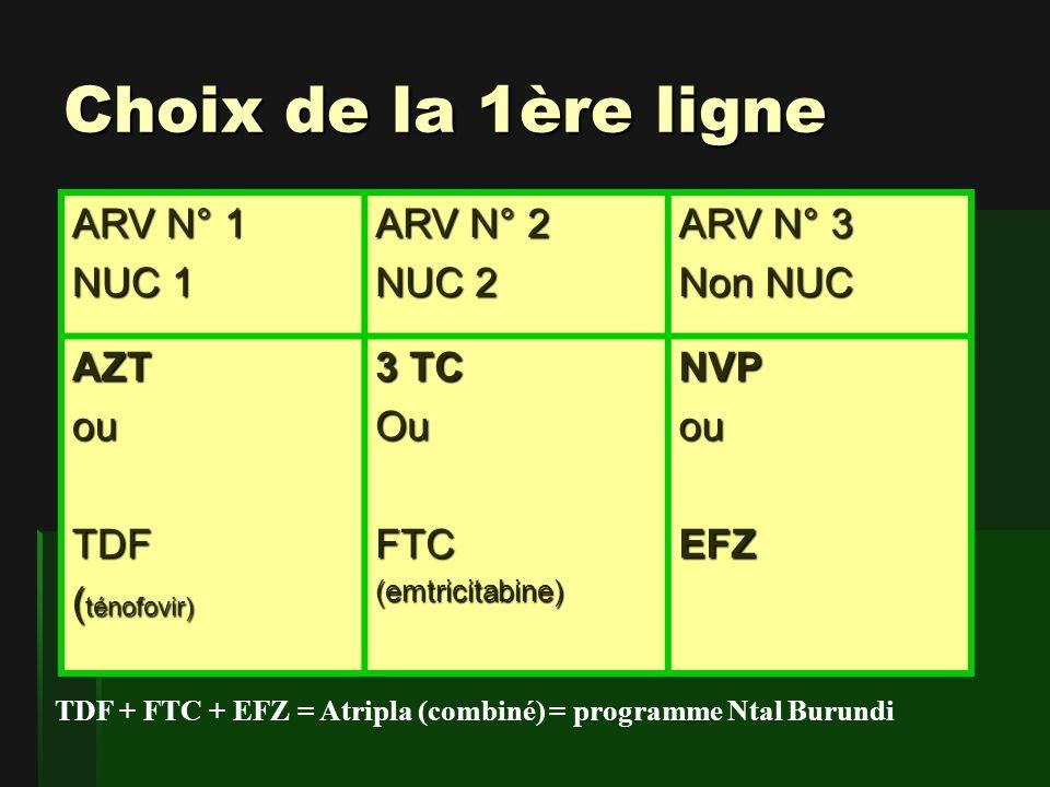 ARV N° 1 NUC 1 ARV N° 2 NUC 2 ARV N° 3 Non NUC AZTouTDF ( ténofovir) 3 TC OuFTC(emtricitabine)NVPouEFZ Choix de la 1ère ligne TDF + FTC + EFZ = Atripla (combiné) = programme Ntal Burundi