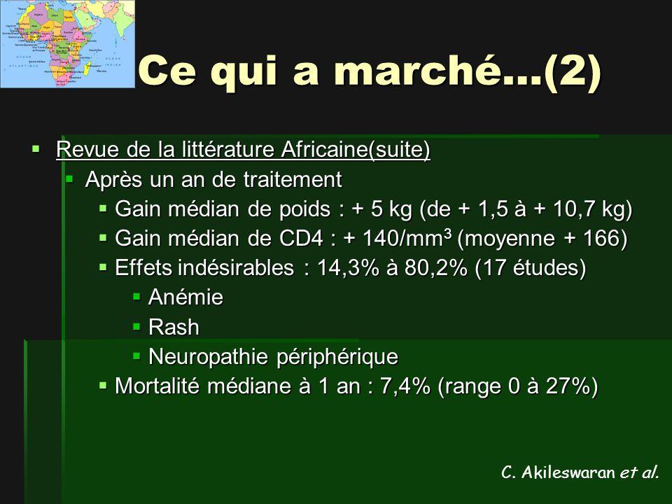 Ce qui a marché…(2) Revue de la littérature Africaine(suite) Revue de la littérature Africaine(suite) Après un an de traitement Après un an de traitement Gain médian de poids : + 5 kg (de + 1,5 à + 10,7 kg) Gain médian de poids : + 5 kg (de + 1,5 à + 10,7 kg) Gain médian de CD4 : + 140/mm 3 (moyenne + 166) Gain médian de CD4 : + 140/mm 3 (moyenne + 166) Effets indésirables : 14,3% à 80,2% (17 études) Effets indésirables : 14,3% à 80,2% (17 études) Anémie Anémie Rash Rash Neuropathie périphérique Neuropathie périphérique Mortalité médiane à 1 an : 7,4% (range 0 à 27%) Mortalité médiane à 1 an : 7,4% (range 0 à 27%) C.