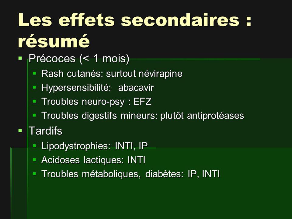 Les effets secondaires : résumé Précoces (< 1 mois) Précoces (< 1 mois) Rash cutanés: surtout névirapine Rash cutanés: surtout névirapine Hypersensibilité: abacavir Hypersensibilité: abacavir Troubles neuro-psy : EFZ Troubles neuro-psy : EFZ Troubles digestifs mineurs: plutôt antiprotéases Troubles digestifs mineurs: plutôt antiprotéases Tardifs Tardifs Lipodystrophies: INTI, IP Lipodystrophies: INTI, IP Acidoses lactiques: INTI Acidoses lactiques: INTI Troubles métaboliques, diabètes: IP, INTI Troubles métaboliques, diabètes: IP, INTI