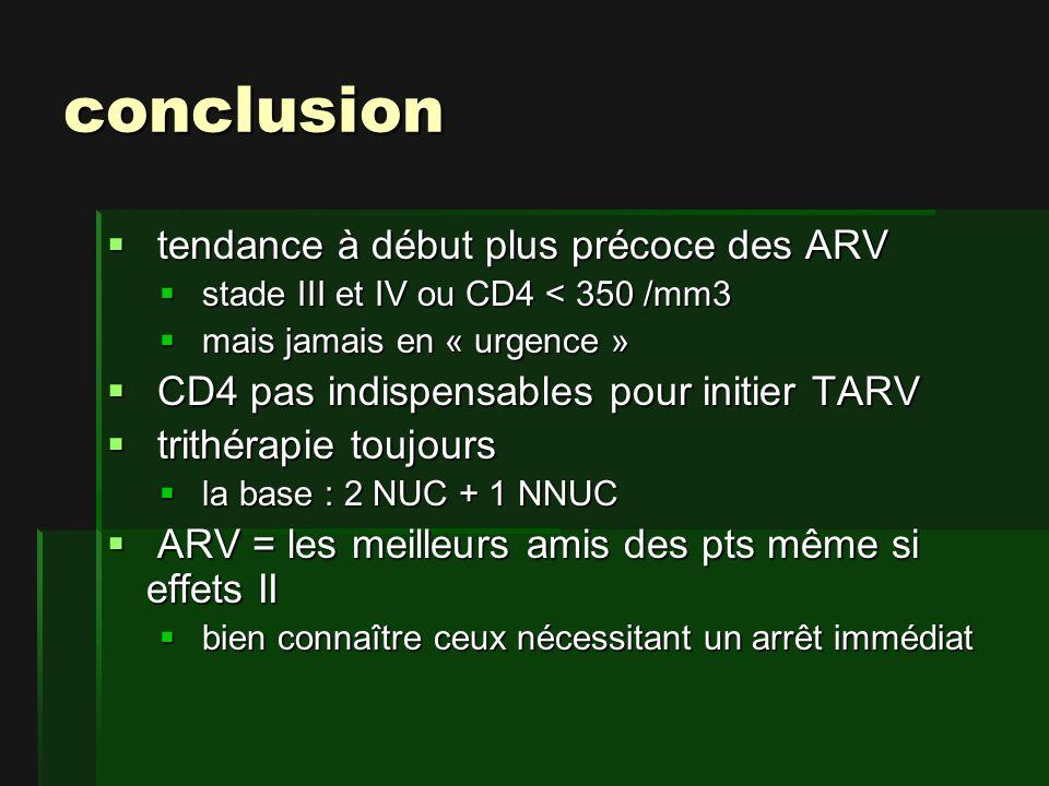 conclusion tendance à début plus précoce des ARV tendance à début plus précoce des ARV stade III et IV ou CD4 < 350 /mm3 stade III et IV ou CD4 < 350 /mm3 mais jamais en « urgence » mais jamais en « urgence » CD4 pas indispensables pour initier TARV CD4 pas indispensables pour initier TARV trithérapie toujours trithérapie toujours la base : 2 NUC + 1 NNUC la base : 2 NUC + 1 NNUC ARV = les meilleurs amis des pts même si effets II ARV = les meilleurs amis des pts même si effets II bien connaître ceux nécessitant un arrêt immédiat bien connaître ceux nécessitant un arrêt immédiat