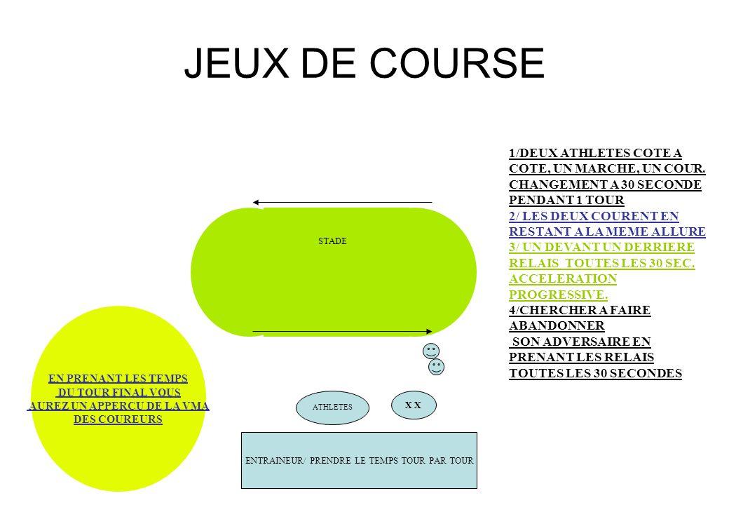 JEUX DE COURSES ZONE DE DETERMaINATION Numéro 4 ZONE DE TRAIN IMPOSE ZONE DE LUTTE Objectif GAGNER OU EMPECHER LAUTRE DE GAGNER DONC: LE 4 DOIT GAGNER