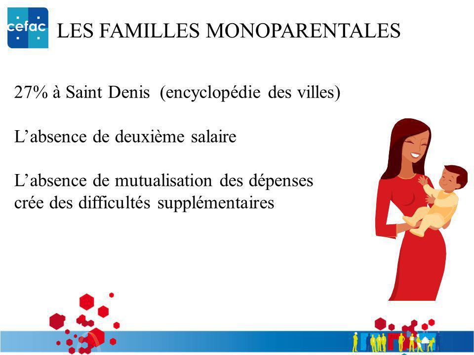 LES FAMILLES MONOPARENTALES 27% à Saint Denis (encyclopédie des villes) Labsence de deuxième salaire Labsence de mutualisation des dépenses crée des d