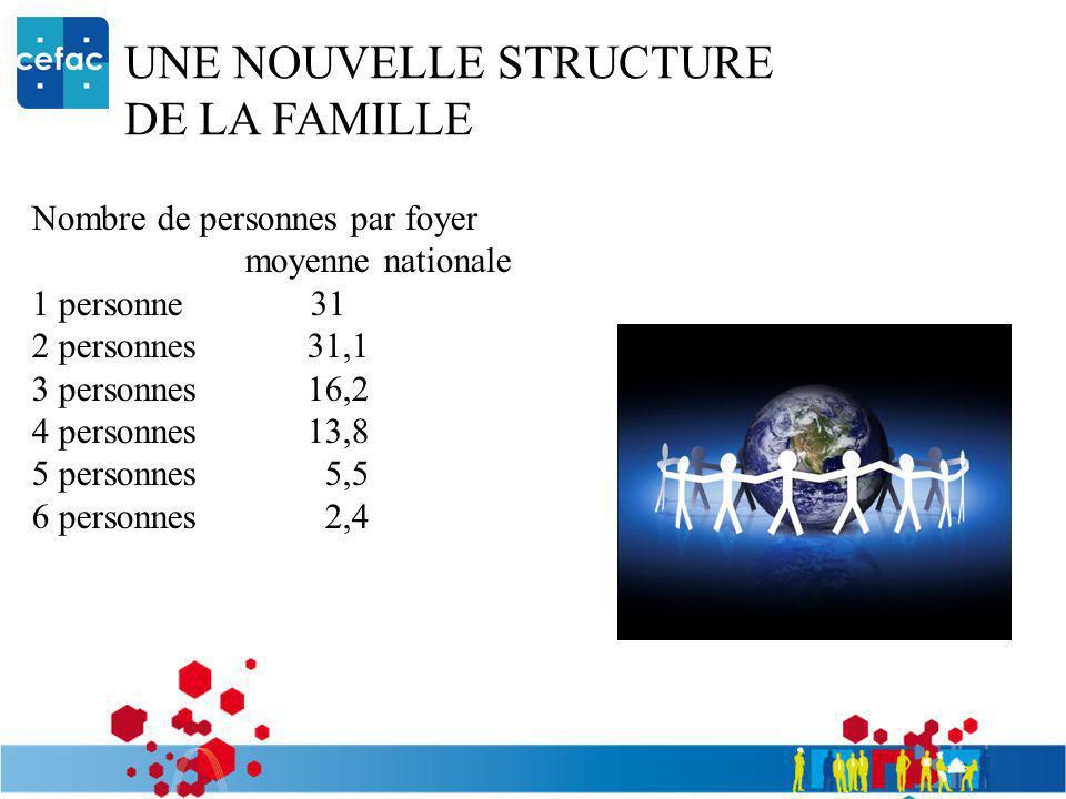 UNE NOUVELLE STRUCTURE DE LA FAMILLE Nombre de personnes par foyer moyenne nationale 1 personne 31 2 personnes 31,1 3 personnes 16,2 4 personnes 13,8