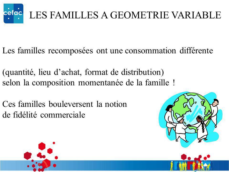 LES FAMILLES A GEOMETRIE VARIABLE Les familles recomposées ont une consommation différente (quantité, lieu dachat, format de distribution) selon la co