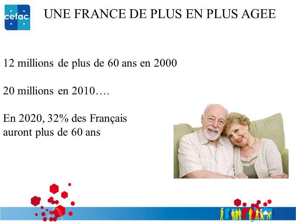 12 millions de plus de 60 ans en 2000 20 millions en 2010…. En 2020, 32% des Français auront plus de 60 ans UNE FRANCE DE PLUS EN PLUS AGEE